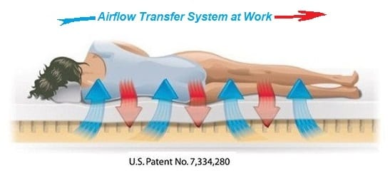 How Airflow Transfer System Works