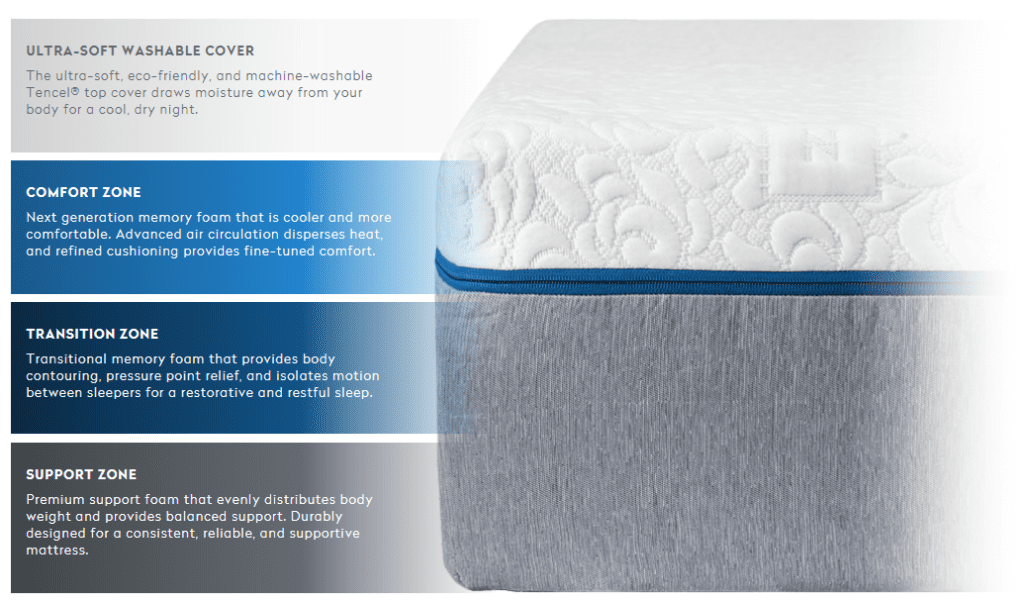 The Novosbed Memory Foam Mattress Review