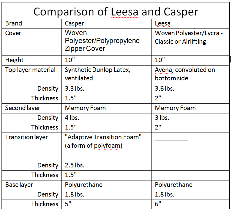 Leesa and Casper Mattress Comparison Review