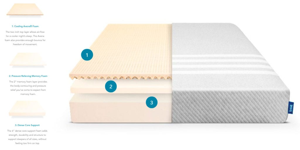 Leesa Mattress Layers Cooling Avena Foam Pressure Relieving Mamory Foam Dense Core Support