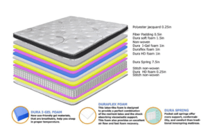 Cutaway view of Olee Sleep Pegasus Hybrid Mattress