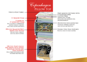 Cutaway View of Copenhagen mattress
