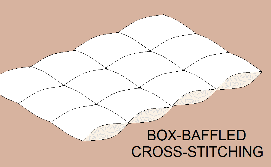 Box-Baffle Cross-Stitching