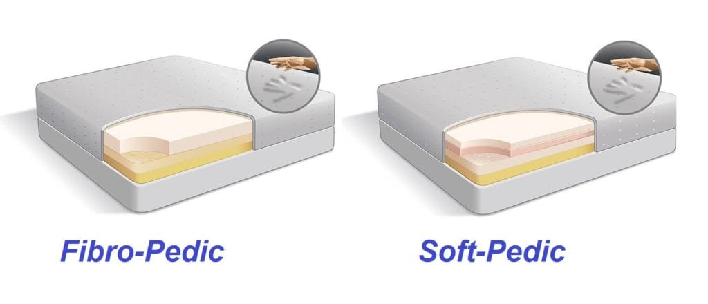 Fibro-Pedic & Soft-Pedic Mattresses