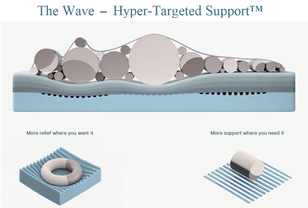 Original Wave Hyper-Targeted Support