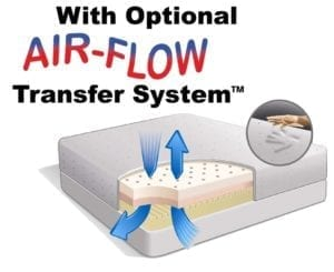 Optional Airflow Transfer System