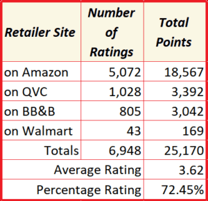 Aggregate Classic Pillow Ratings on 4 retailers