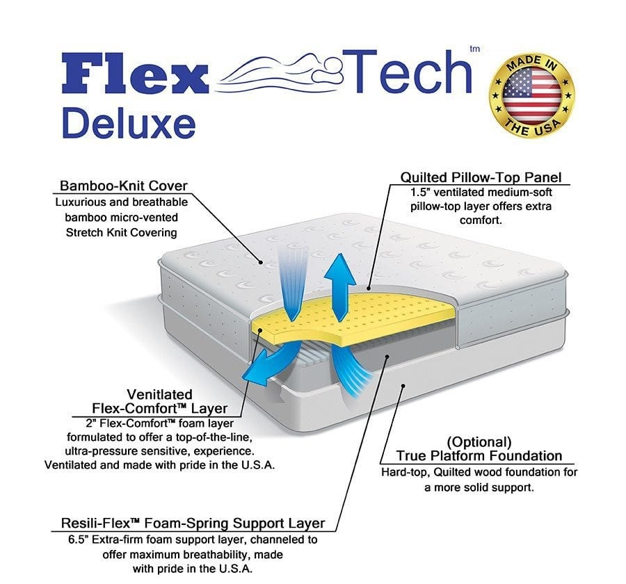 Diagram of Flex-Tech Deluxe by Selectabed