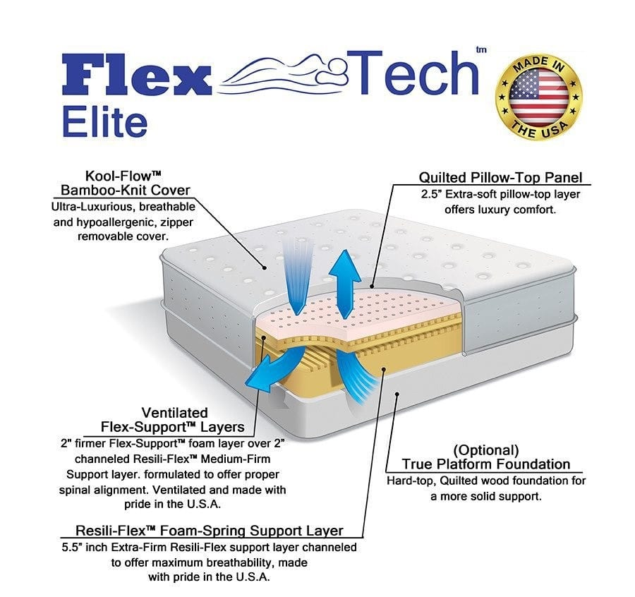Diagram of Flex-Tech Elite by Selectabed