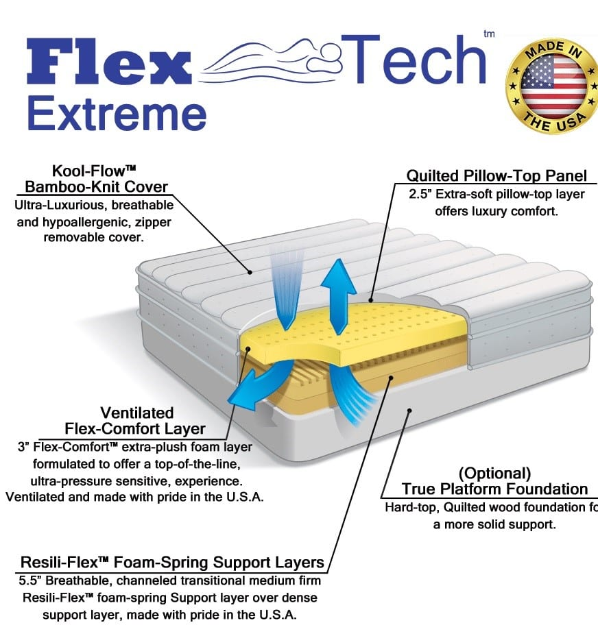 Diagram of Flex-Tech Extreme by Selectabed