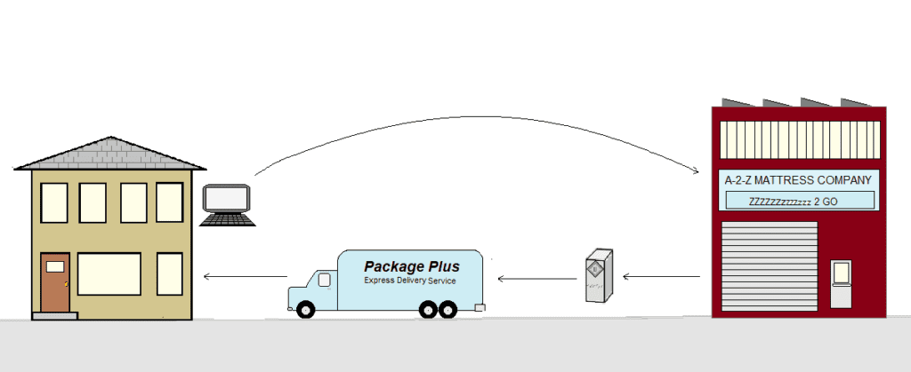 Mattress order-delivery cycle